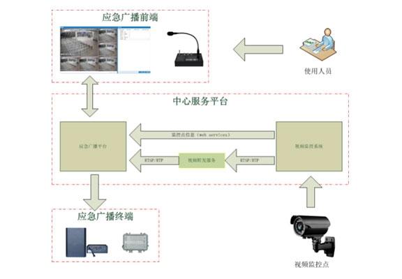 多网融合应急广播视频联动系统